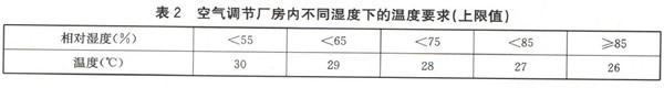 空气调节厂房内不同湿度下的温度要求(上限值)