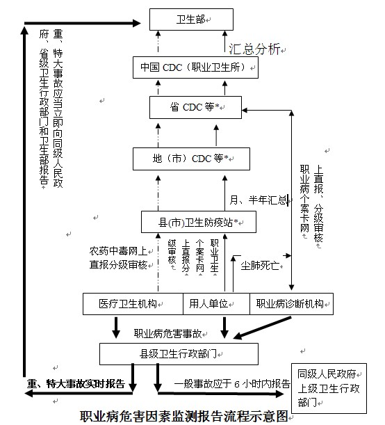 【国家权威职业病调研报告】