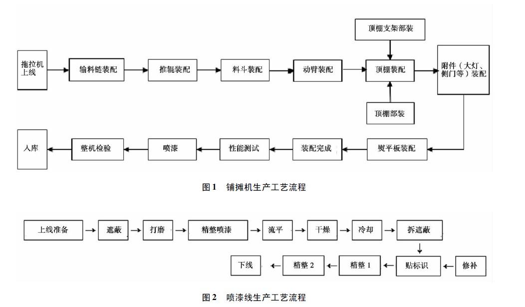 图2 喷漆线生产工艺流程.jpg