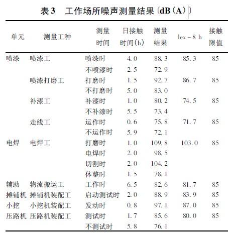 表3 工作场所噪声测量结果〔dB(A).jpg