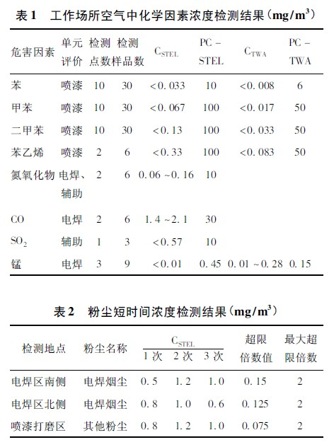 表1 工作场所空气中化学因素浓度检测结.jpg