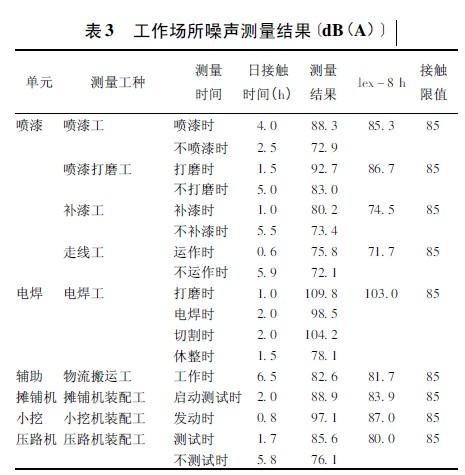 表3 工作场所噪声测量结果〔dB(A)〕.jpg