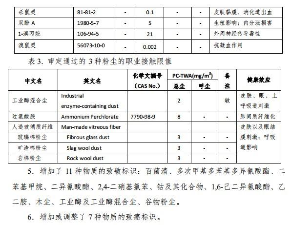 表 3. 审定通过的 3 种粉尘的职业接触限值.jpg