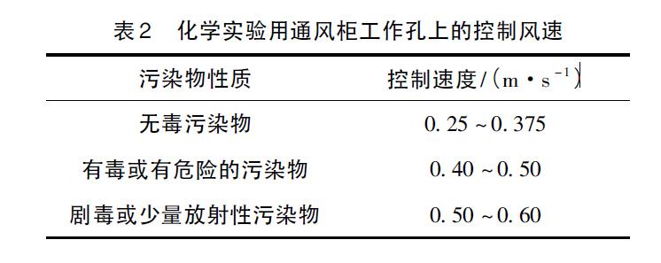 表2 化学实验用通风柜工作孔上的控制风速.jpg